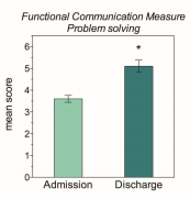 functional communication measure memory